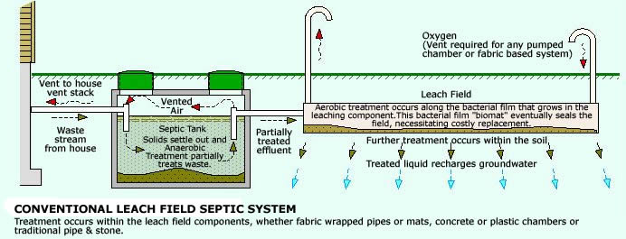 Septic Tank Design Picture Septic Tank Details Comfy